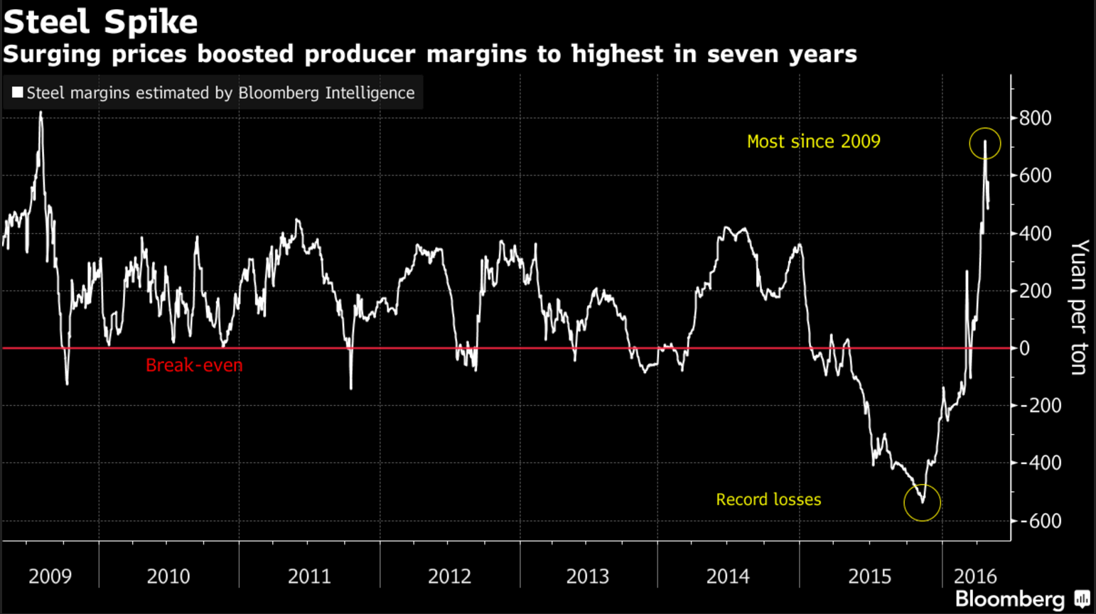 Steel Price vs Chinese Production